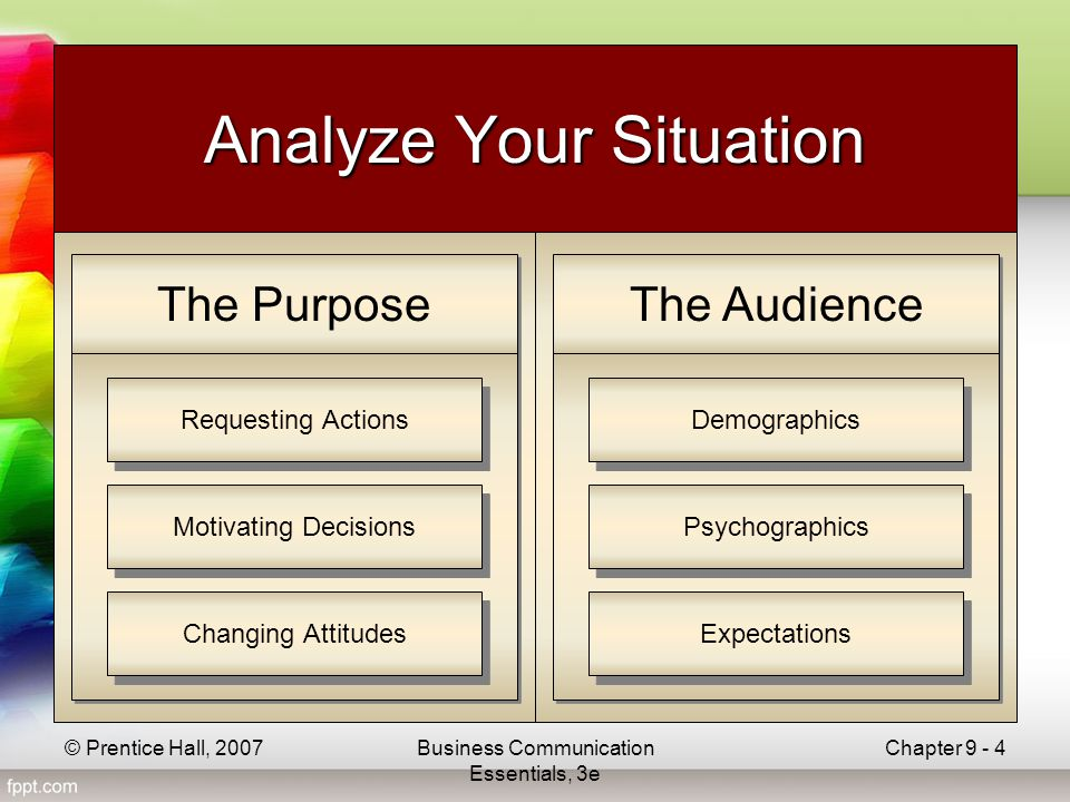 © Prentice Hall, 2007Business Communication Essentials, 3e Chapter 9 - 4 Analyze Your Situation The Purpose Changing Attitudes Motivating Decisions Requesting Actions The Audience Demographics Psychographics Expectations