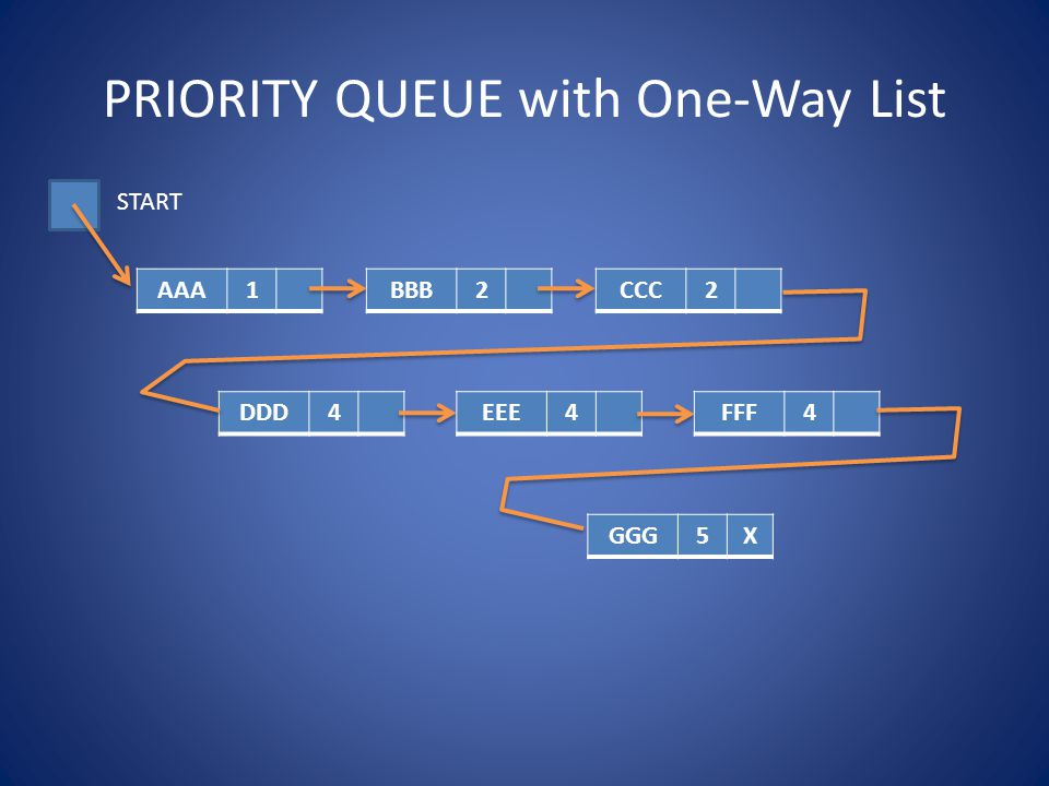 PRIORITY QUEUE with One-Way List AAA1BBB2CCC2 DDD4EEE4FFF4 GGG5X START