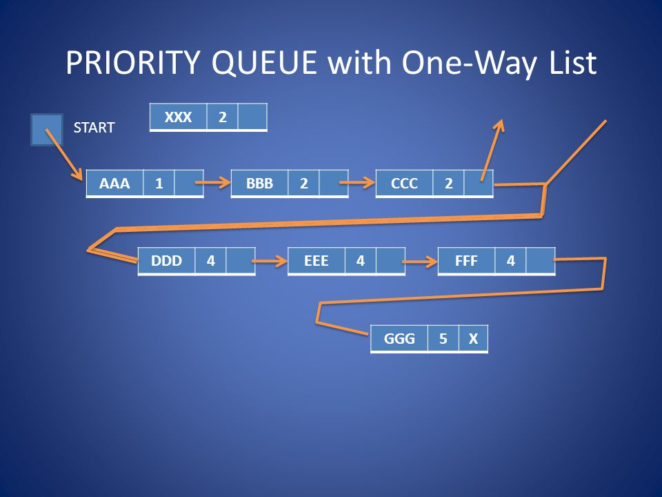 PRIORITY QUEUE with One-Way List AAA1BBB2CCC2 DDD4EEE4FFF4 GGG5X START XXX2