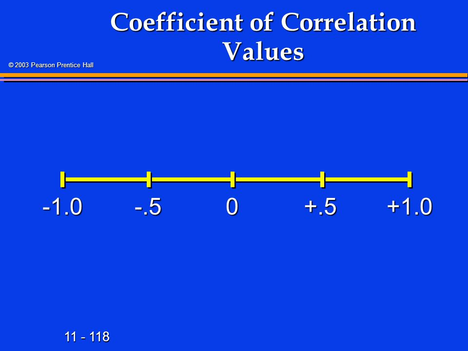11 - 118 © 2003 Pearson Prentice Hall Coefficient of Correlation Values +1.00-.5+.5