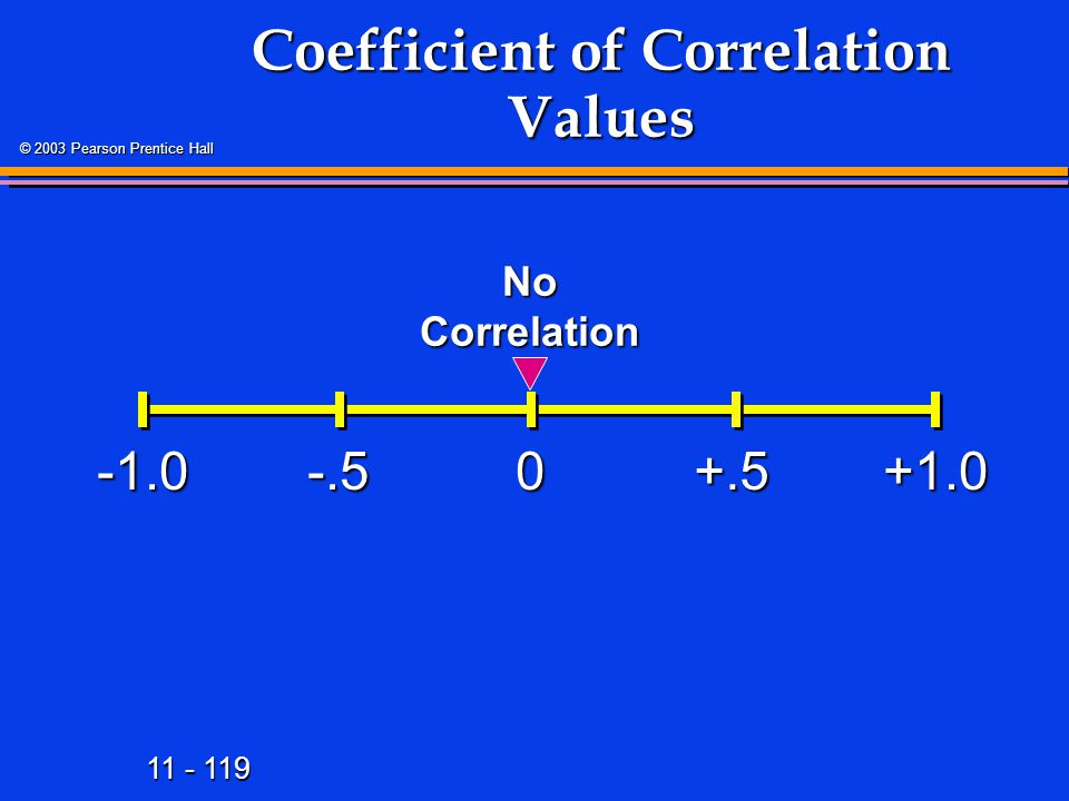 11 - 119 © 2003 Pearson Prentice Hall Coefficient of Correlation Values +1.00-.5+.5 No Correlation