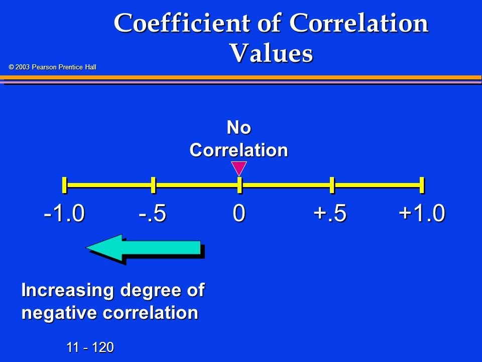 11 - 120 © 2003 Pearson Prentice Hall Coefficient of Correlation Values +1.00 Increasing degree of negative correlation -.5+.5 No Correlation