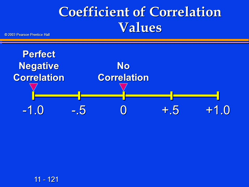 11 - 121 © 2003 Pearson Prentice Hall Coefficient of Correlation Values +1.00-.5+.5 Perfect Negative Correlation No Correlation