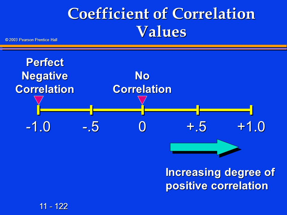 11 - 122 © 2003 Pearson Prentice Hall Coefficient of Correlation Values +1.00-.5+.5 Perfect Negative Correlation No Correlation Increasing degree of positive correlation