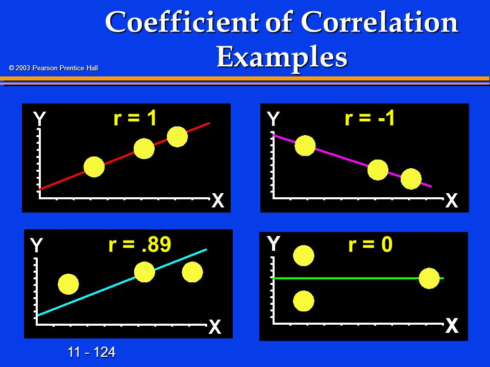 11 - 124 © 2003 Pearson Prentice Hall Coefficient of Correlation Examples r = 1r = -1 r =.89r = 0