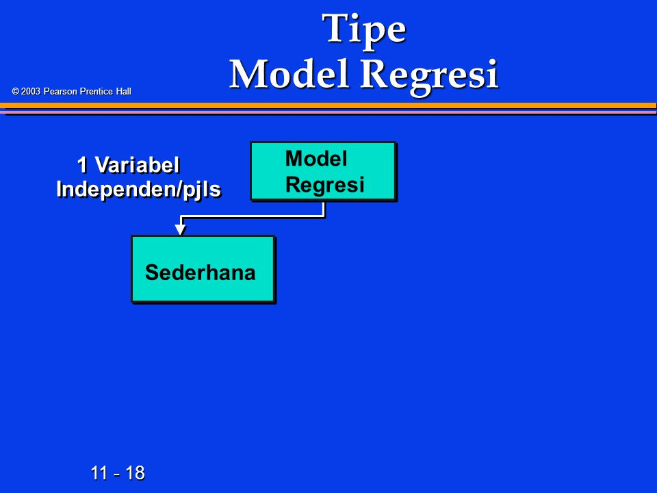 11 - 18 © 2003 Pearson Prentice Hall Tipe Model Regresi Model Regresi Sederhana 1 Variabel Independen/pjls
