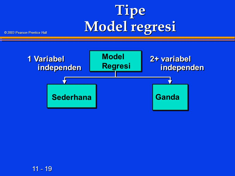 11 - 19 © 2003 Pearson Prentice Hall Tipe Model regresi Model Regresi 2+ variabel independen Sederhana Ganda 1 Variabel independen