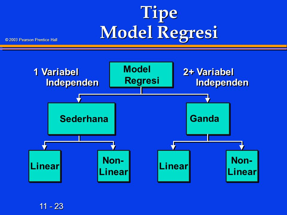 11 - 23 © 2003 Pearson Prentice Hall Tipe Model Regresi Model Regresi Linear Non- Linear 2+ Variabel Independen Sederhana Ganda Linear 1 Variabel Independen Non- Linear