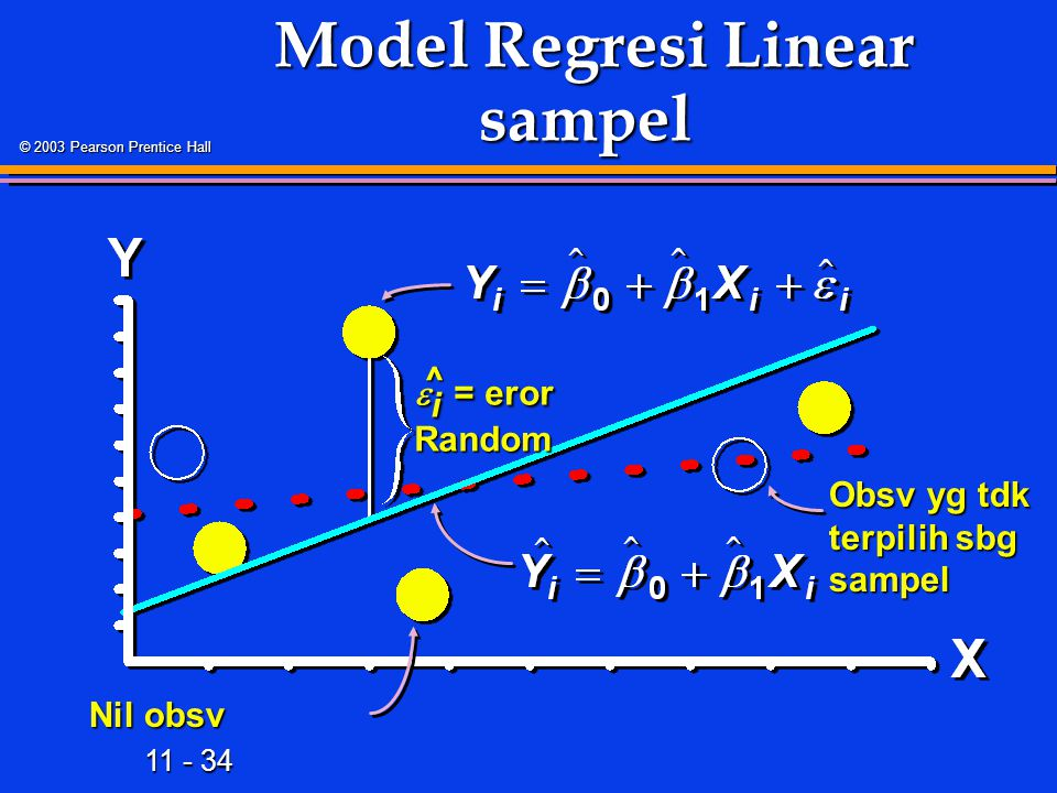 11 - 34 © 2003 Pearson Prentice Hall Model Regresi Linear sampel Model Regresi Linear sampel Obsv yg tdk terpilih sbg sampel  i = eror Random Nil obsv ^