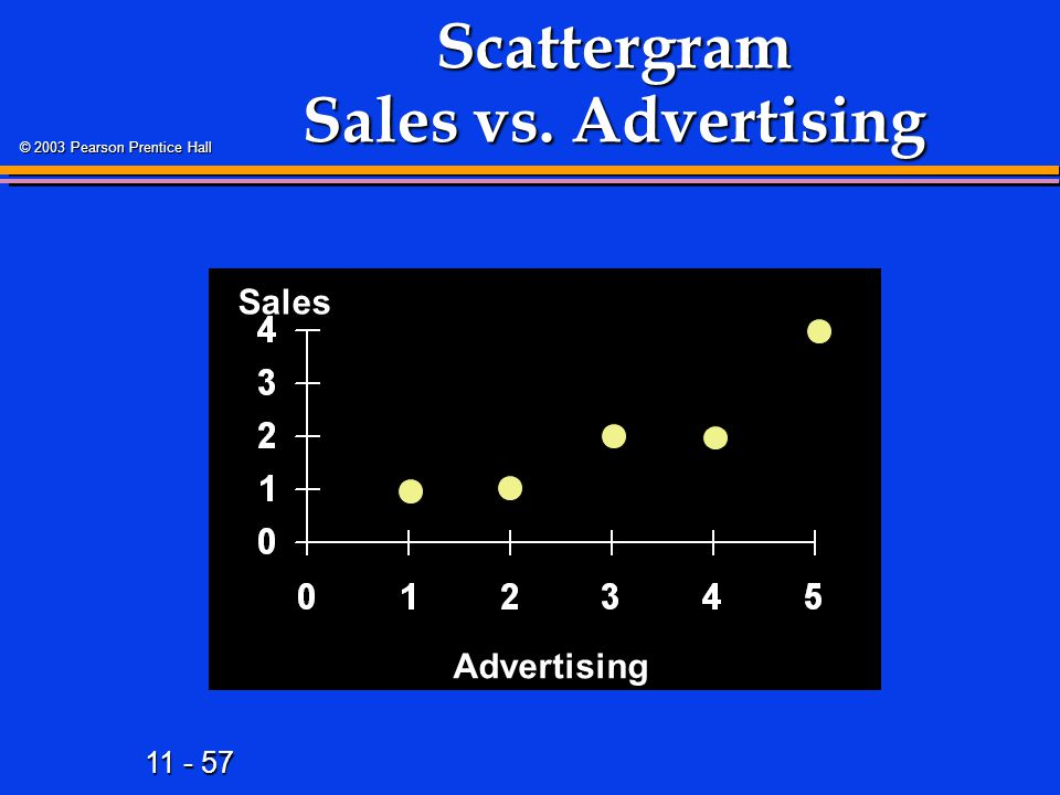 11 - 57 © 2003 Pearson Prentice Hall Scattergram Sales vs. Advertising Sales Advertising