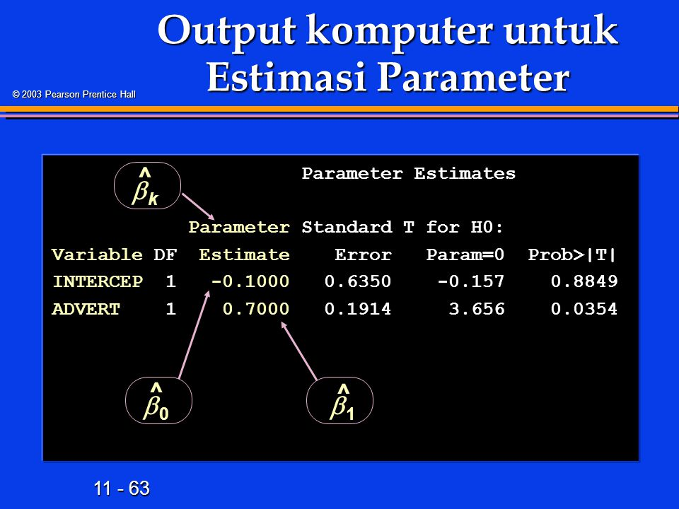 11 - 63 © 2003 Pearson Prentice Hall Parameter Estimates Parameter Estimates Parameter Standard T for H0: Parameter Standard T for H0: Variable DF Estimate Error Param=0 Prob>|T| INTERCEP 1 -0.1000 0.6350 -0.157 0.8849 ADVERT 1 0.7000 0.1914 3.656 0.0354 Output komputer untuk Estimasi Parameter 00 ^ 11 ^ kk ^