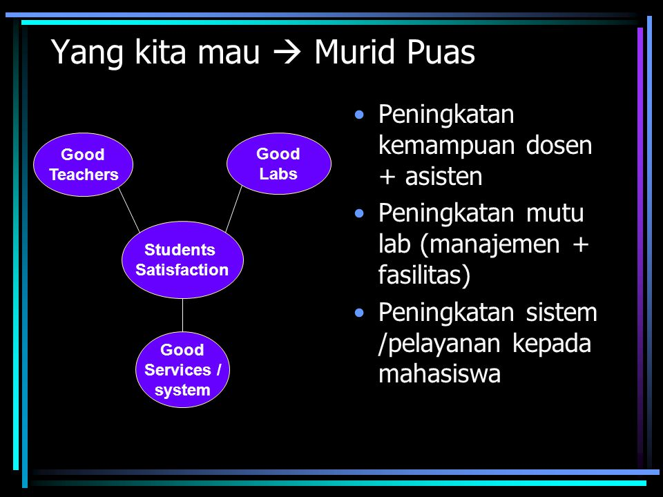 Yang kita mau  Murid Puas Peningkatan kemampuan dosen + asisten Peningkatan mutu lab (manajemen + fasilitas) Peningkatan sistem /pelayanan kepada mahasiswa Students Satisfaction Good Teachers Good Labs Good Services / system