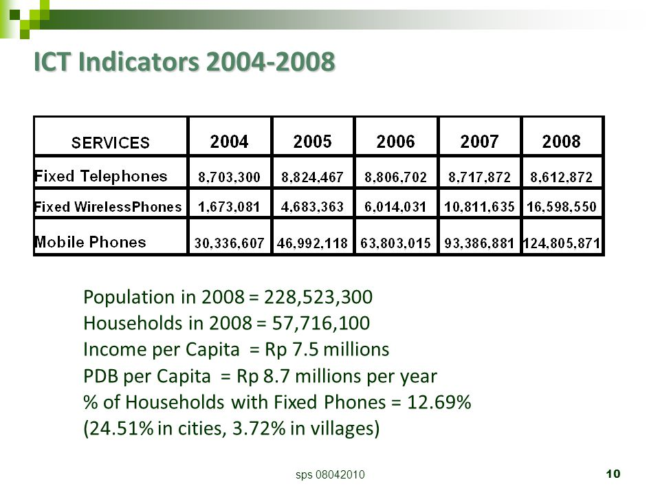 sps 0804201010 ICT Indicators 2004-2008 Population in 2008 = 228,523,300 Households in 2008 = 57,716,100 Income per Capita = Rp 7.5 millions PDB per Capita = Rp 8.7 millions per year % of Households with Fixed Phones = 12.69% (24.51% in cities, 3.72% in villages)‏