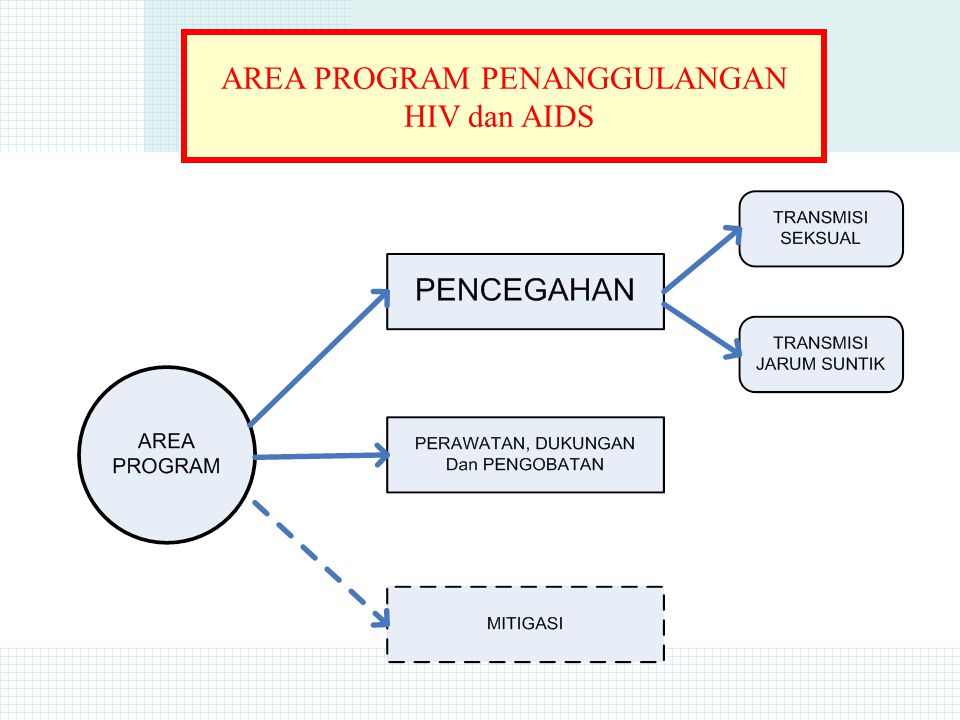 AREA PROGRAM PENANGGULANGAN HIV dan AIDS