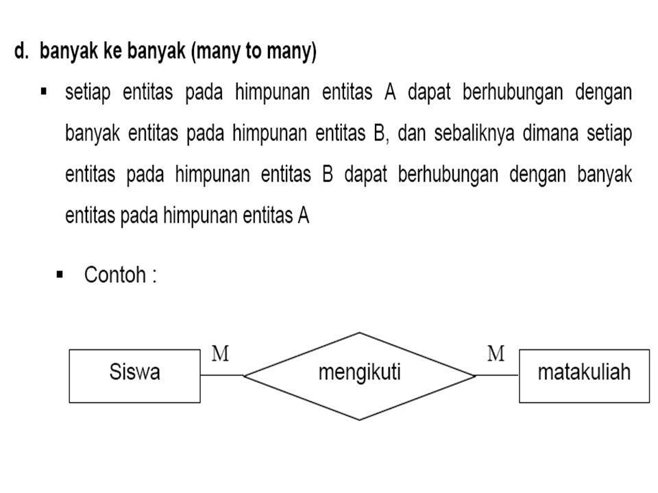 Erd Entity Relationship Diagram Ppt Download