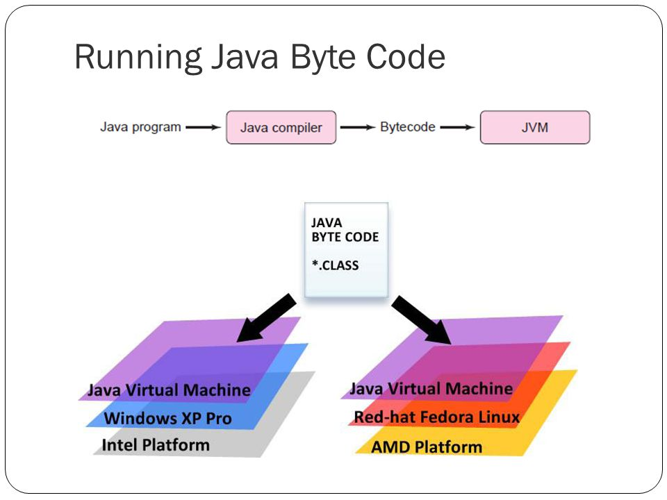 Running Java Byte Code
