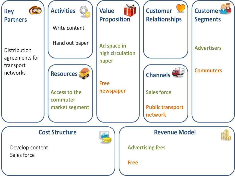 Business Model Canvas E Commerce Ppt Download
