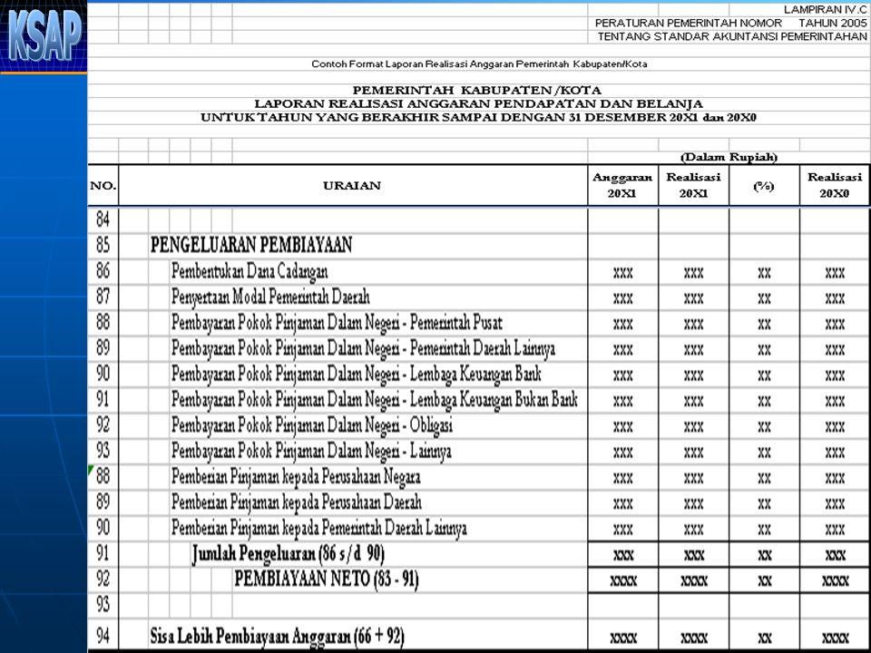 Contoh Laporan Realisasi Anggaran Dan Laporan Operasional Seputar Laporan