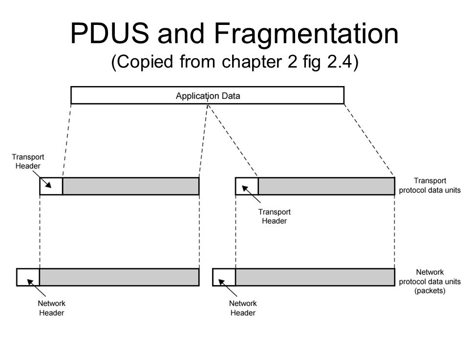 PDUS and Fragmentation (Copied from chapter 2 fig 2.4)