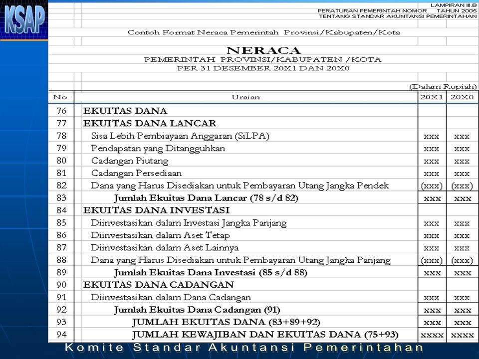 Standar Akuntansi Pemerintahan Ppt Download