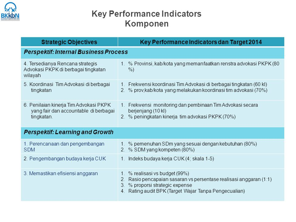 Key Performance Indicators Komponen Strategic ObjectivesKey Performance Indicators dan Target 2014 Perspektif: Internal Business Process 4.