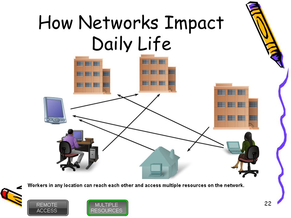 4/10/201522 How Networks Impact Daily Life