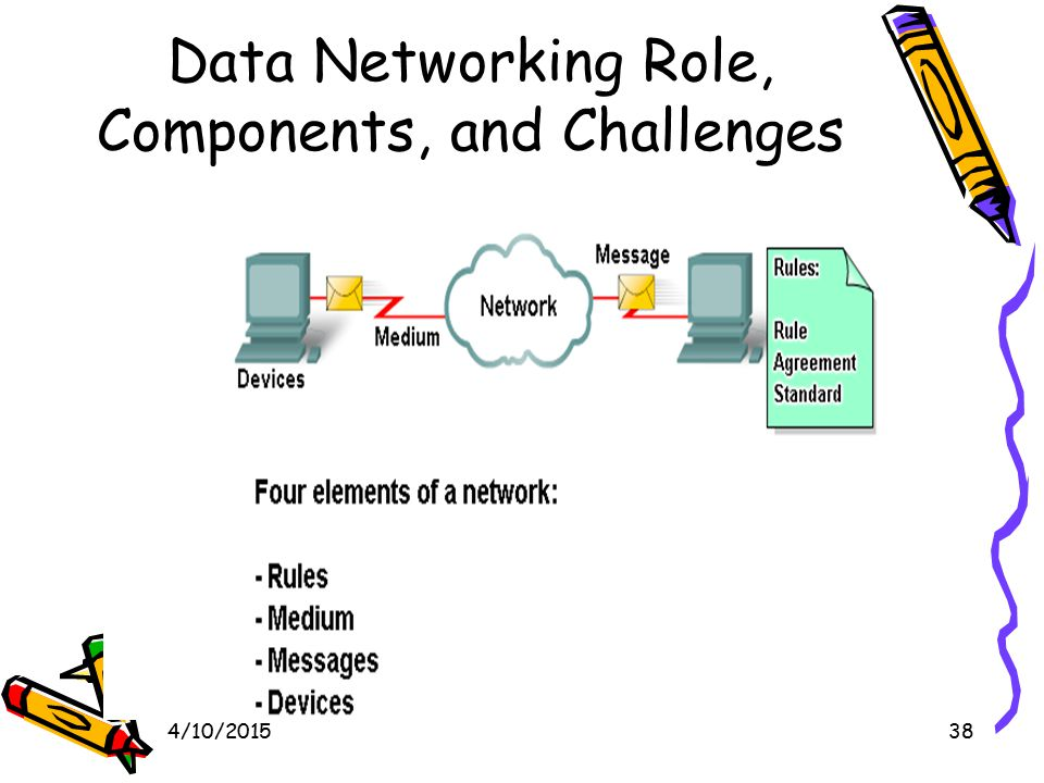 4/10/201538 Data Networking Role, Components, and Challenges