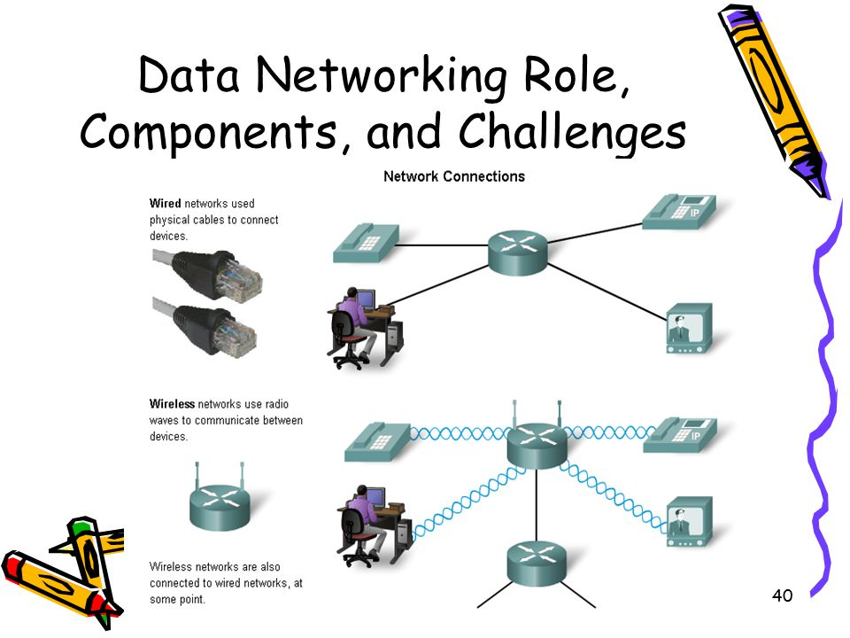 4/10/201540 Data Networking Role, Components, and Challenges