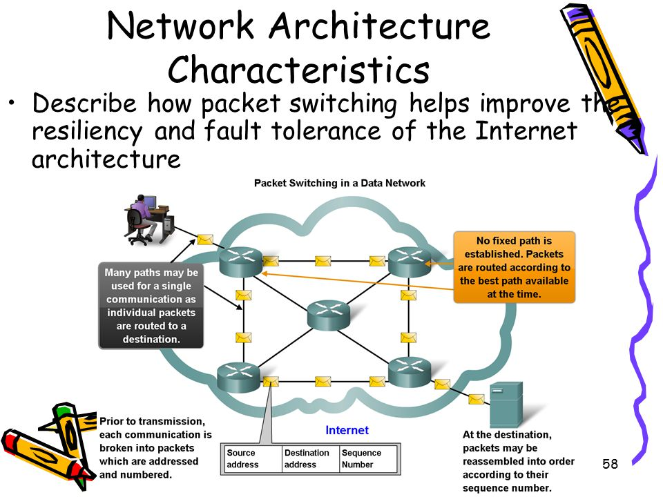4/10/201558 Network Architecture Characteristics Describe how packet switching helps improve the resiliency and fault tolerance of the Internet architecture