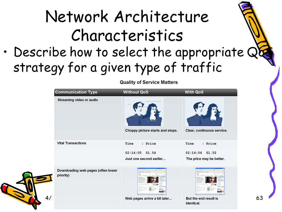 4/10/201563 Network Architecture Characteristics Describe how to select the appropriate QoS strategy for a given type of traffic
