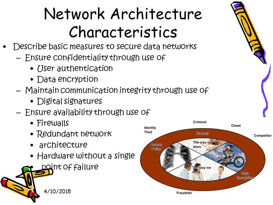 4/10/201565 Network Architecture Characteristics Describe basic measures to secure data networks –Ensure confidentiality through use of User authentication Data encryption –Maintain communication integrity through use of Digital signatures –Ensure availability through use of Firewalls Redundant network architecture Hardware without a single point of failure