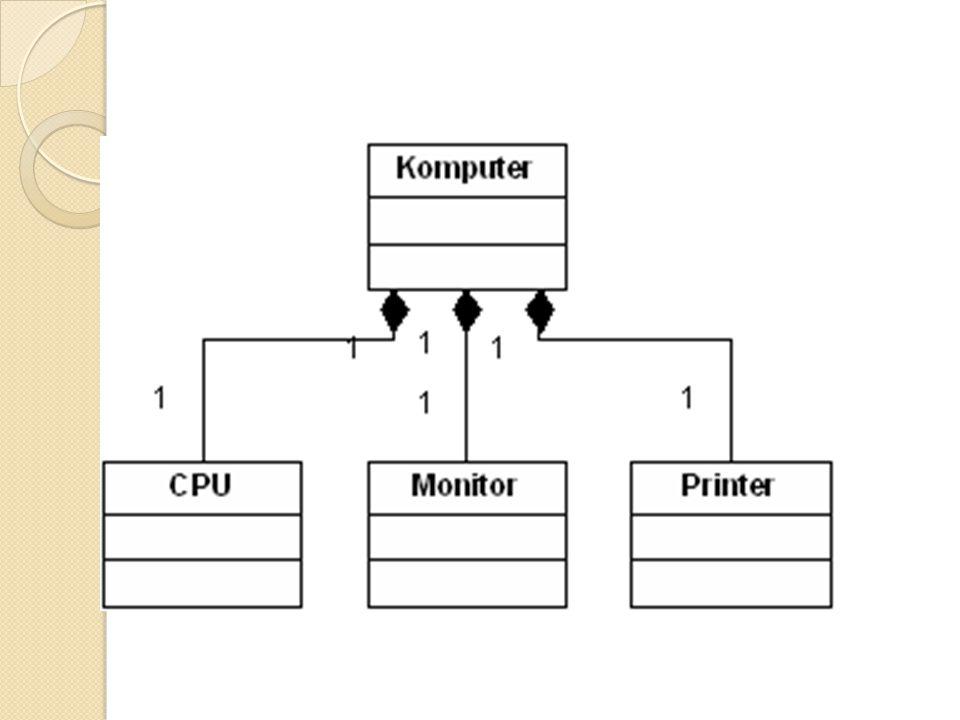 Hubungan antar kelas ppt download 23 dari diagram kelas di atas terlihat bahwa kelas cpu monitor dan printer semuanya merupakan bagian dari kelas komputer dan ketika kelas komputer musnah ccuart Gallery