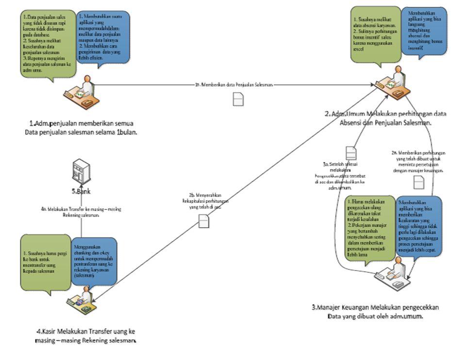 Analisis sistem informasi ppt download 12 ccuart Images