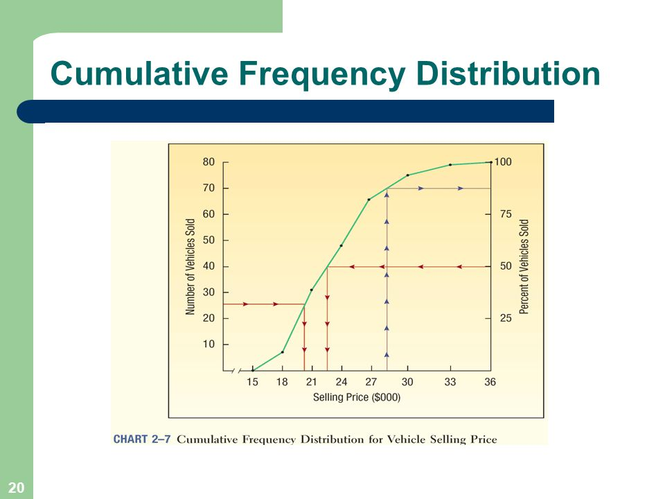 20 Cumulative Frequency Distribution