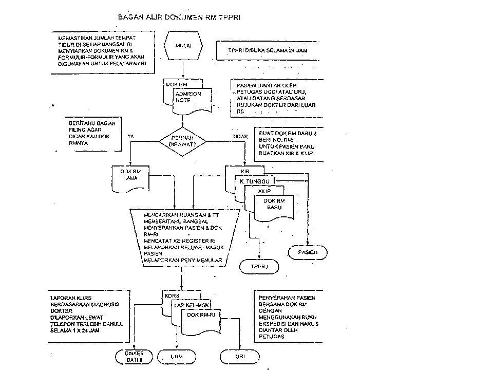 sistem pelayanan rekam medis tempat penerimaan pasien rawat inap  13