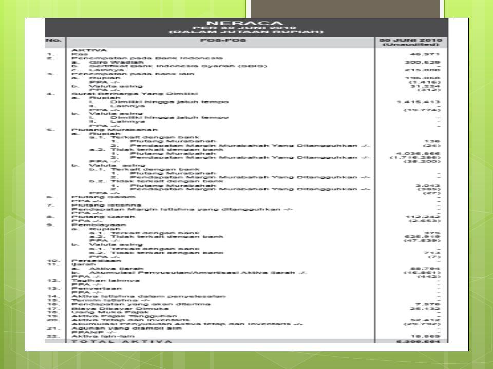 Laporan Keuangan Pt Bank Bni Syariah Ppt Download