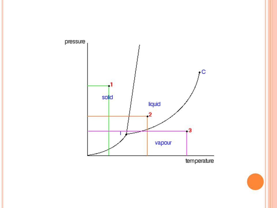 Distilasipenyulingan ppt download 33 contoh soal bagaimanakah komposisi uap yang seimbang dengan cairan yang mempunyai komposisi 46 mol heptana dan 54 mol heksana pada titik didihnya ccuart Choice Image