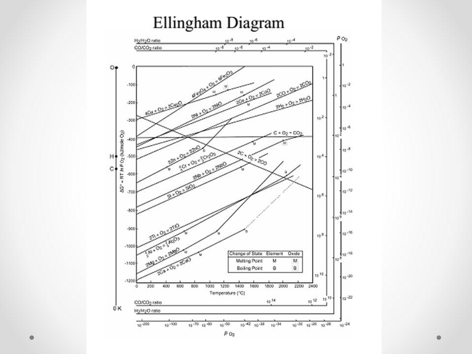 Logam transisi blok d dan f ppt download 30 ekstraksi logam contoh mendapatkan zn dari zno 2 zns o2g 2 znos dgo298k 636 kjmol diagram ellingham untuk zn dan c ccuart Gallery