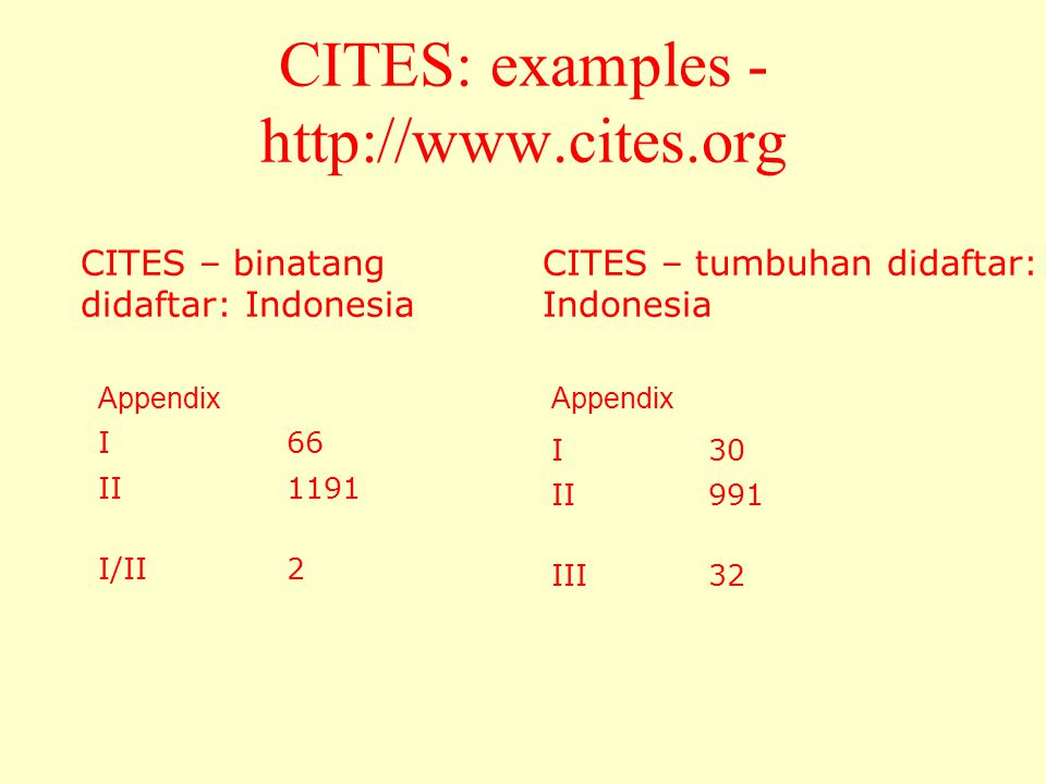 CITES: examples -   CITES – binatang didaftar: Indonesia Appendix I66 II1191 I/II2 CITES – tumbuhan didaftar: Indonesia Appendix I30 II991 III32