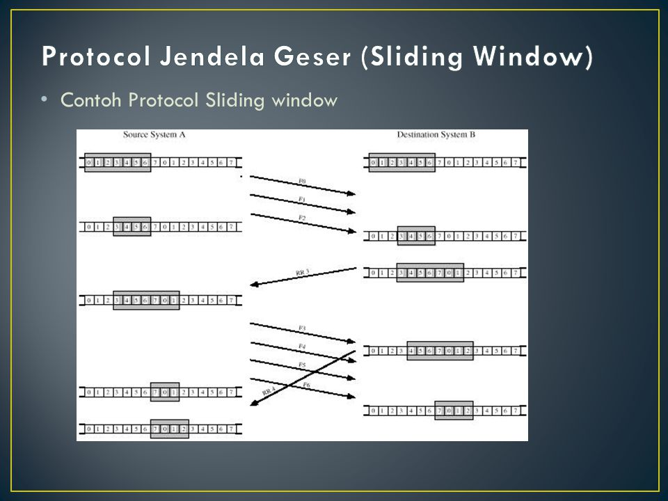 • Contoh Protocol Sliding window