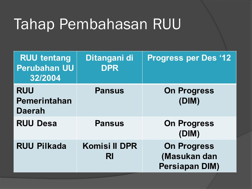 Tahap Pembahasan RUU RUU tentang Perubahan UU 32/2004 Ditangani di DPR Progress per Des '12 RUU Pemerintahan Daerah PansusOn Progress (DIM) RUU DesaPansusOn Progress (DIM) RUU PilkadaKomisi II DPR RI On Progress (Masukan dan Persiapan DIM)