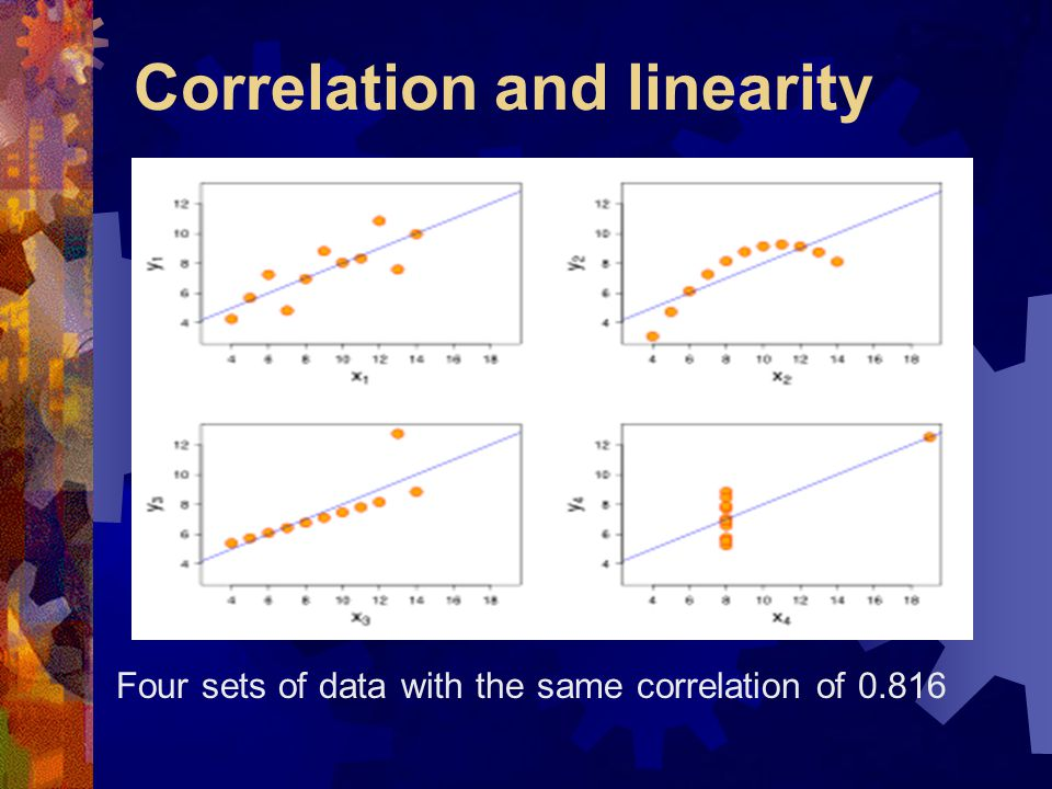 Correlation and linearity Four sets of data with the same correlation of 0.816