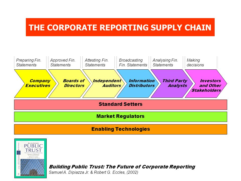 Company Executives Boards of Directors Independent Auditors Information Distributors Third Party Analysts Investors and Other Stakeholders Standard Setters Market Regulators Enabling Technologies THE CORPORATE REPORTING SUPPLY CHAIN Building Public Trust: The Future of Corporate Reporting Samuel A.