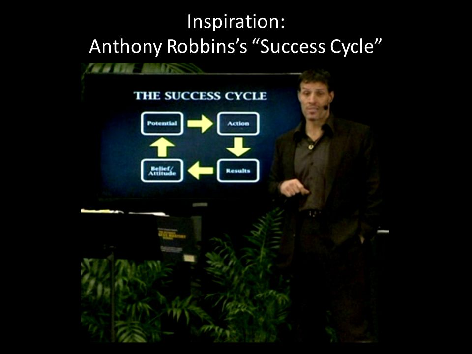 Inspiration: Anthony Robbins's Success Cycle