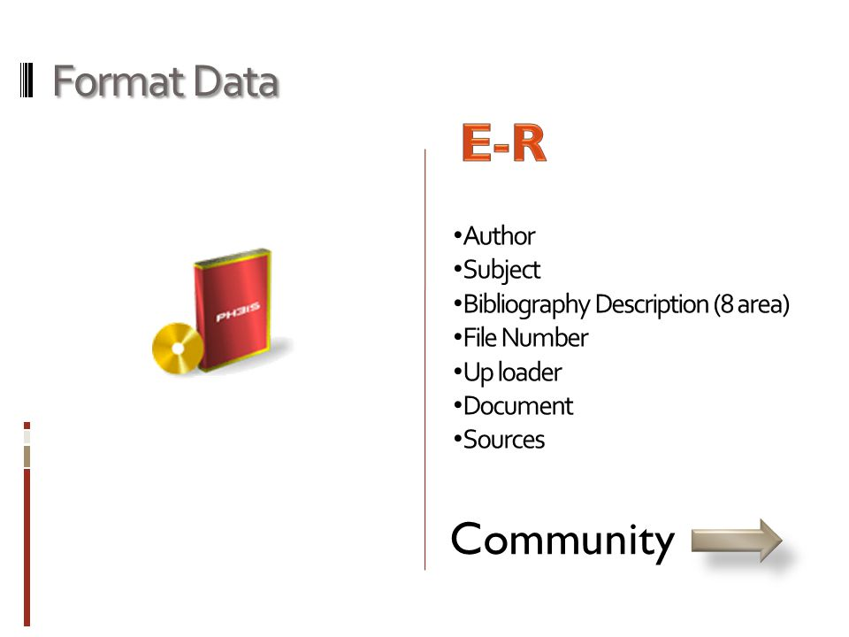 Format Data • Author • Subject • Bibliography Description (8 area) • File Number • Up loader • Document • Sources Community