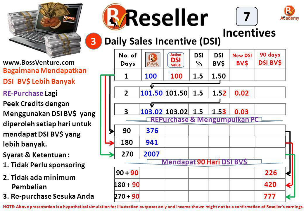 Daily Sales Incentive (DSI) 3 Incentives 7 RE-Purchase Lagi Peek Credits dengan Menggunakan DSI BV$ yang diperoleh setiap hari untuk mendapat DSI BV$ yang lebih banyak.