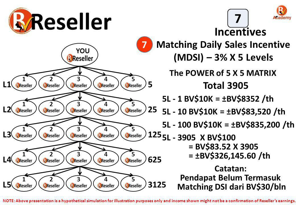 Matching Daily Sales Incentive (MDSI) – 3% X 5 Levels 7 Incentives 7 The POWER of 5 X 5 MATRIX YOU L1 5 L2 25 L3 125 L4 625 L Total L - 1 BV$10K = ±BV$8352 /th 5L - 10 BV$10K = ±BV$83,520 /th 5L BV$10K = ±BV$835,200 /th 5L X BV$100 = BV$83.52 X 3905 = ±BV$326, /th Catatan: Pendapat Belum Termasuk Matching DSI dari BV$30/bln NOTE: Above presentation is a hypothetical simulation for illustration purposes only and income shown might not be a confirmation of Reseller's earnings.