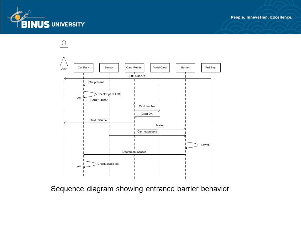 Sequence diagram showing entrance barrier behavior