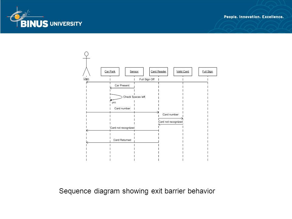 Sequence diagram showing exit barrier behavior