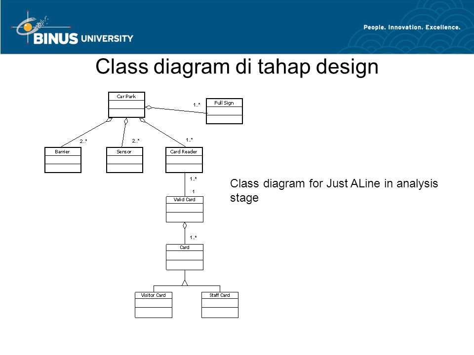 Class diagram di tahap design Class diagram for Just ALine in analysis stage